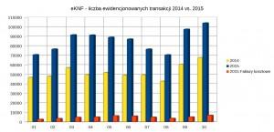 eKNF - Transakcje 2014vs2015