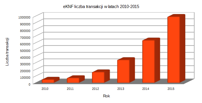 eKNF - transakcje 2010 - 2015